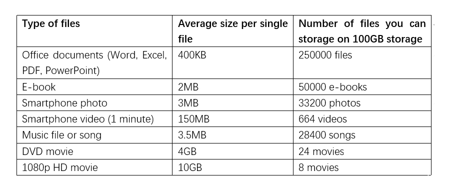 100gb Cloud Storage