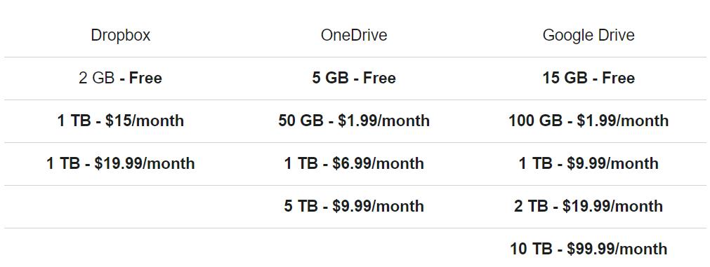Cloud Storage Price Comparing