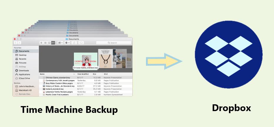 Time Machine Backup to Dropbox