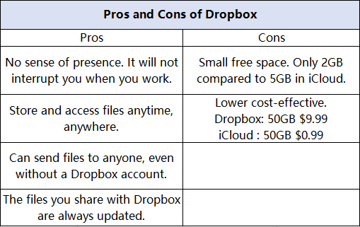 Pros And Cons Dropbox