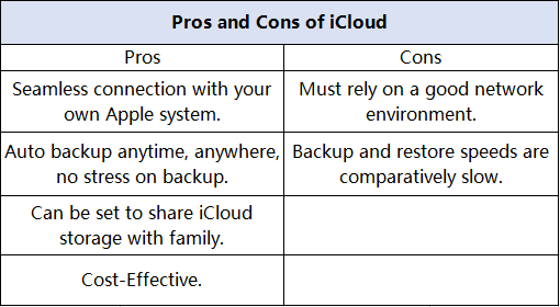 Pros And Cons Icloud
