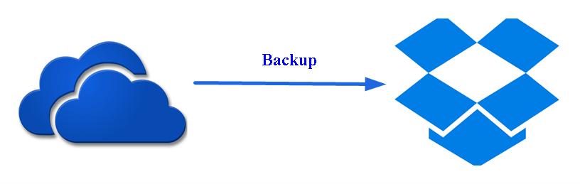 Backup Onedrive To Dropbox